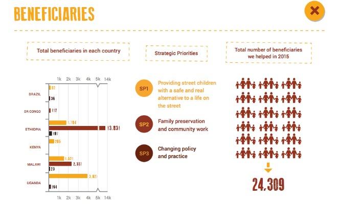 Retrak infographics Bella article